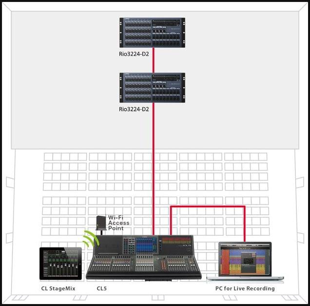 série-CL-Yamaha-Um Sistema Simples em Cascata